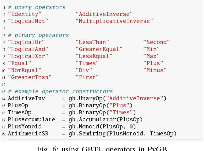 Figure 6 from PyGB: GraphBLAS DSL in Python with Dynamic