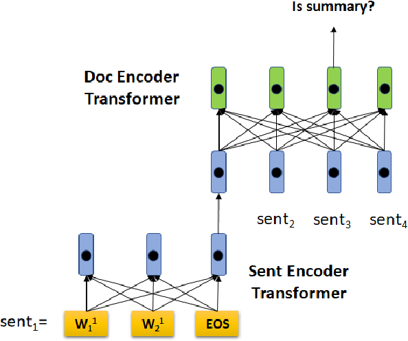Figure 3 for HIBERT: Document Level Pre-training of Hierarchical Bidirectional Transformers for Document Summarization