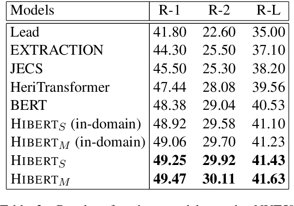 Figure 4 for HIBERT: Document Level Pre-training of Hierarchical Bidirectional Transformers for Document Summarization