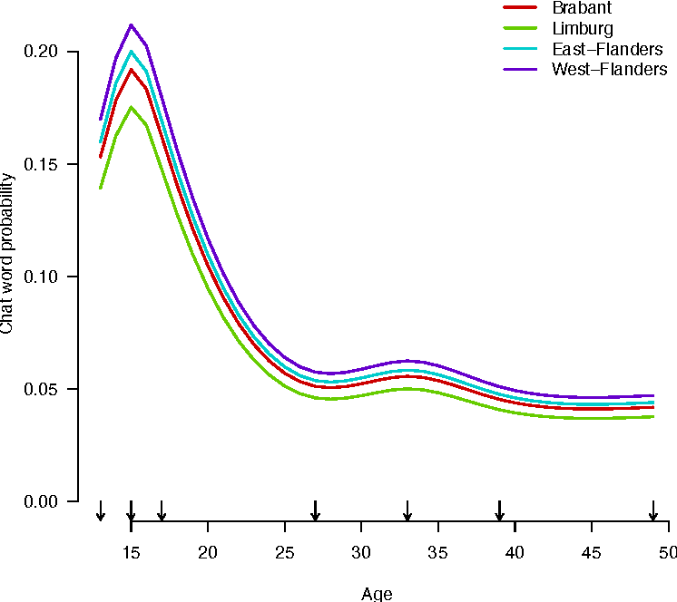 Figure 4 for The Effects of Age, Gender and Region on Non-standard Linguistic Variation in Online Social Networks