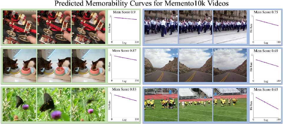 Figure 1 for Multimodal Memorability: Modeling Effects of Semantics and Decay on Video Memorability