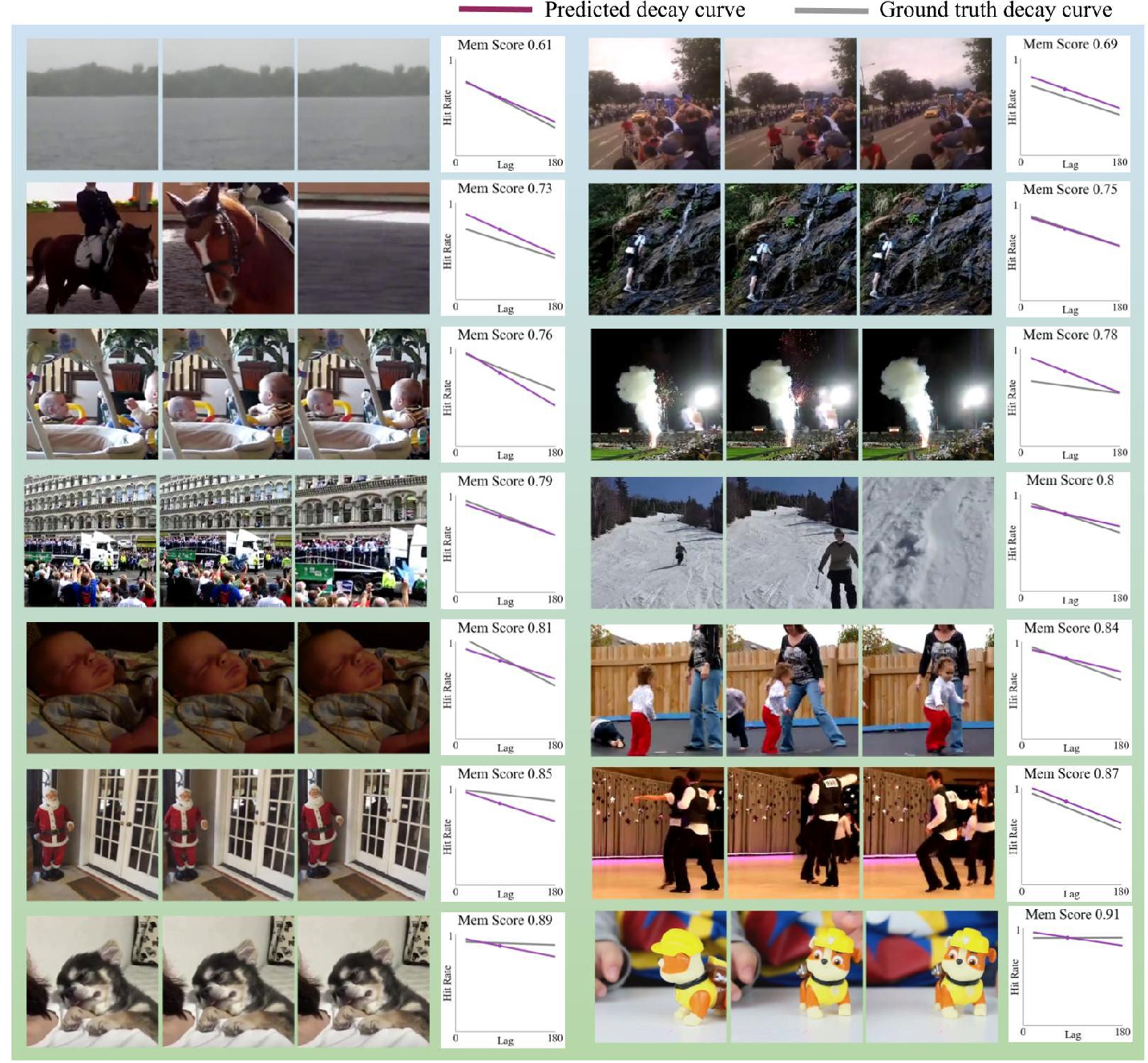 Figure 3 for Multimodal Memorability: Modeling Effects of Semantics and Decay on Video Memorability