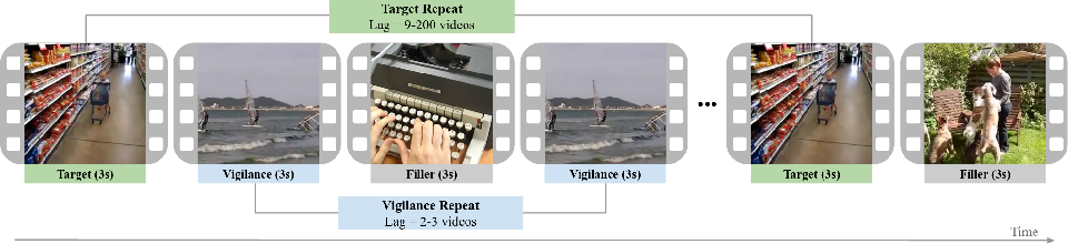 Figure 4 for Multimodal Memorability: Modeling Effects of Semantics and Decay on Video Memorability