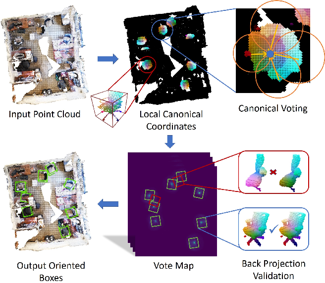 Figure 1 for Canonical Voting: Towards Robust Oriented Bounding Box Detection in 3D Scenes