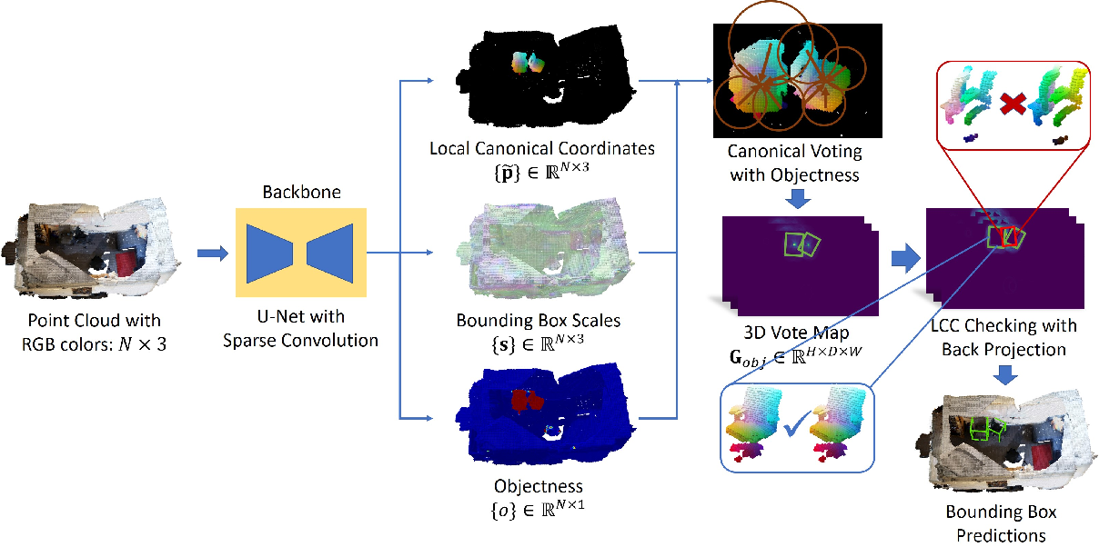 Figure 3 for Canonical Voting: Towards Robust Oriented Bounding Box Detection in 3D Scenes