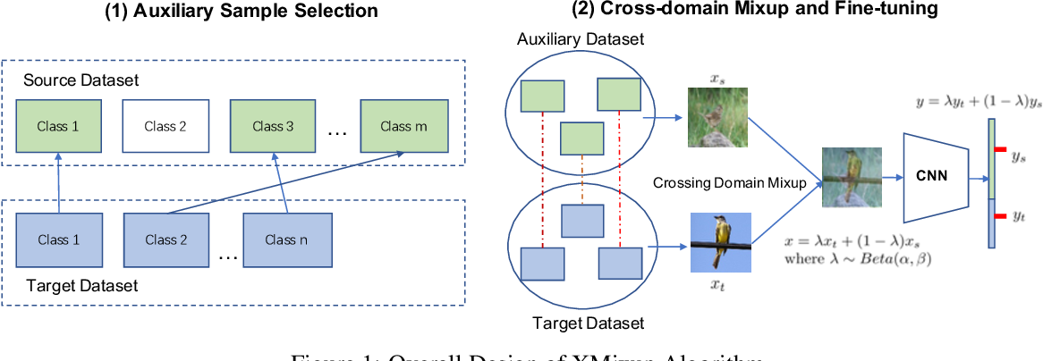 Figure 1 for XMixup: Efficient Transfer Learning with Auxiliary Samples by Cross-domain Mixup