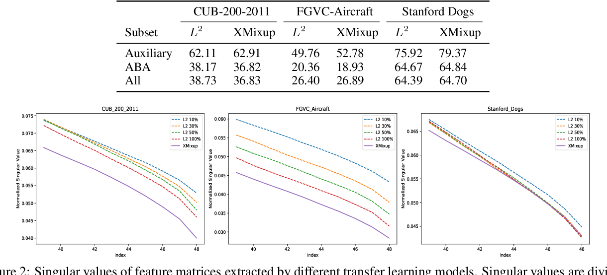 Figure 3 for XMixup: Efficient Transfer Learning with Auxiliary Samples by Cross-domain Mixup