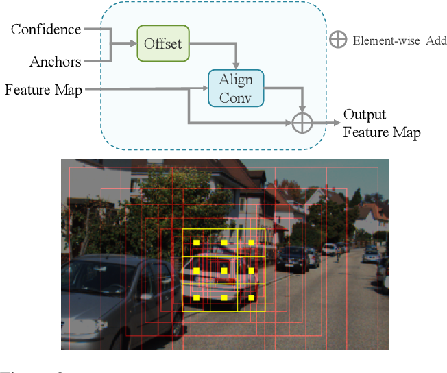 Figure 3 for M3DSSD: Monocular 3D Single Stage Object Detector