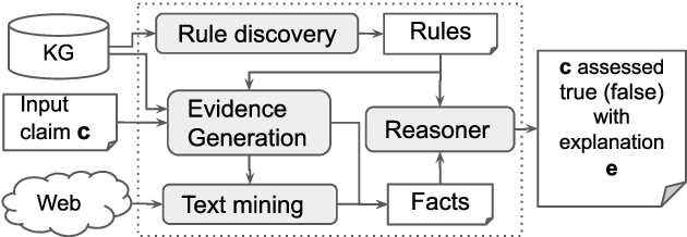 Figure 1 for Explainable Fact Checking with Probabilistic Answer Set Programming