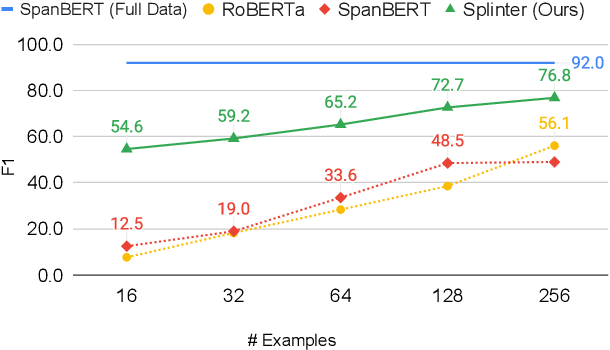 Figure 1 for Few-Shot Question Answering by Pretraining Span Selection