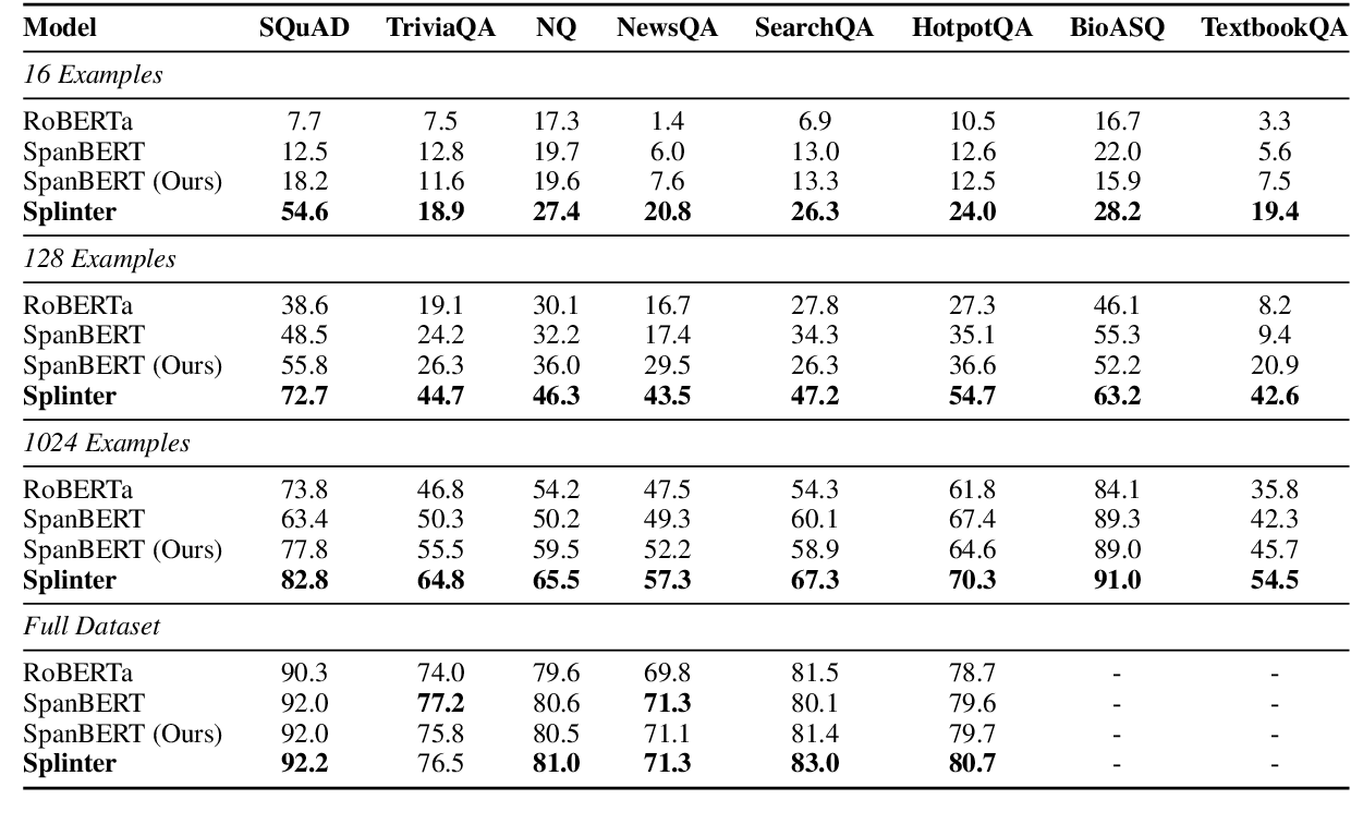 Figure 2 for Few-Shot Question Answering by Pretraining Span Selection