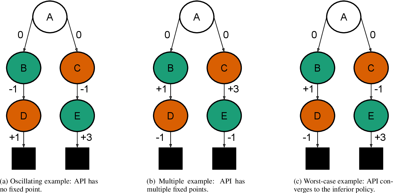 Figure 1 for Understanding the Pathologies of Approximate Policy Evaluation when Combined with Greedification in Reinforcement Learning