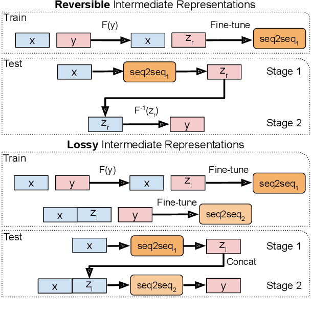 Figure 1 for Unlocking Compositional Generalization in Pre-trained Models Using Intermediate Representations