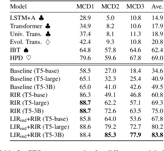 Figure 4 for Unlocking Compositional Generalization in Pre-trained Models Using Intermediate Representations