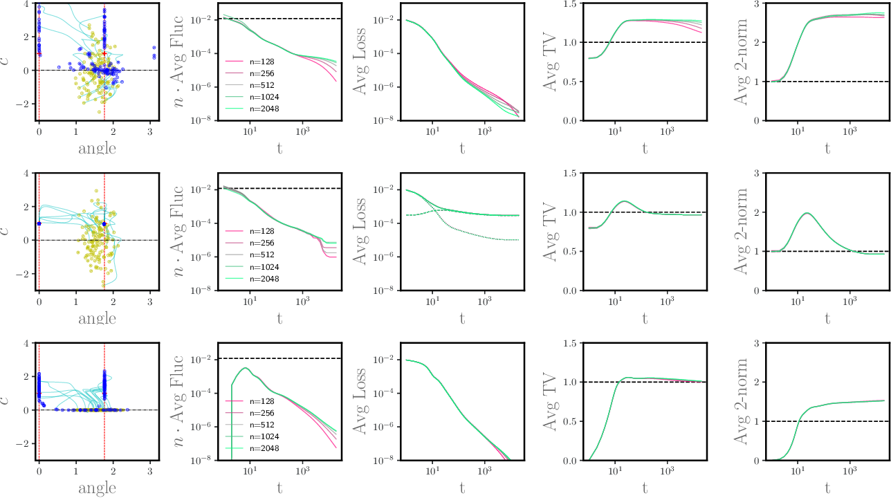 Figure 1 for A Dynamical Central Limit Theorem for Shallow Neural Networks