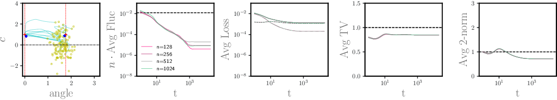 Figure 2 for A Dynamical Central Limit Theorem for Shallow Neural Networks
