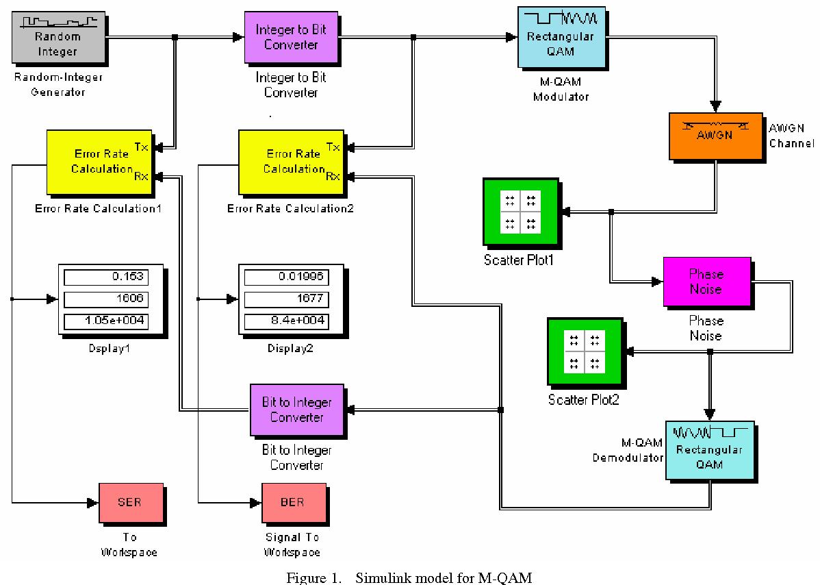 Simulation study of M-ARY QAM modulation techniques using Matlab/Simulink -  Semantic Scholar