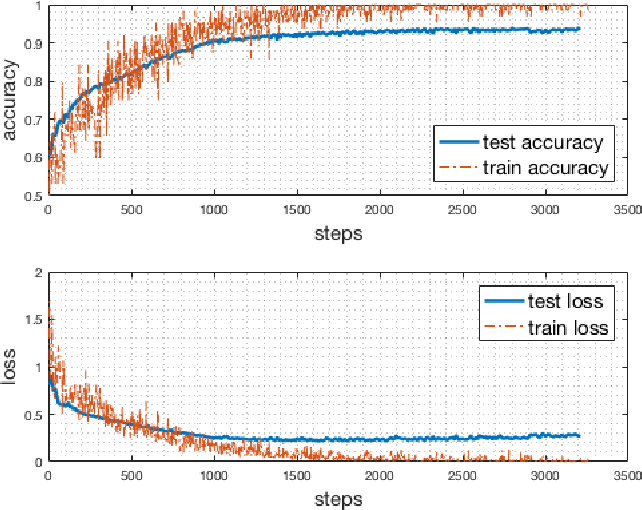 Figure 4 for SmartBullets: A Cloud-Assisted Bullet Screen Filter based on Deep Learning