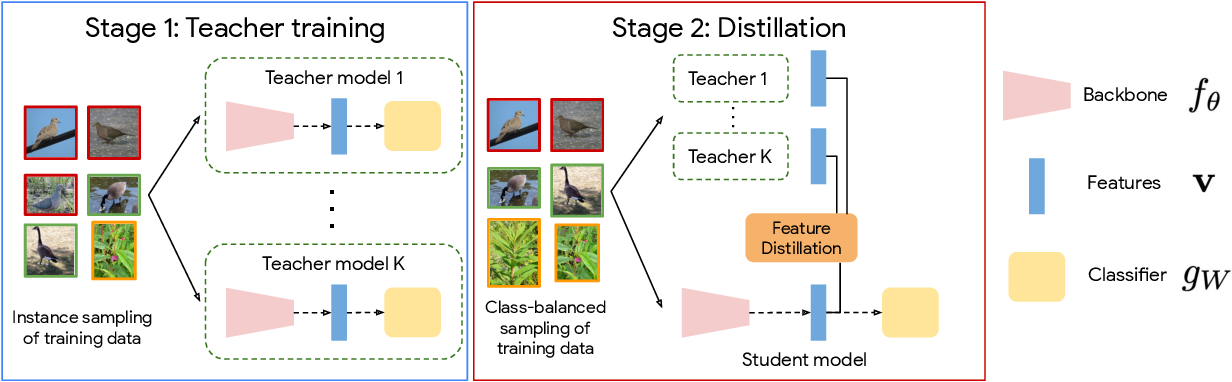 Figure 3 for Class-Balanced Distillation for Long-Tailed Visual Recognition