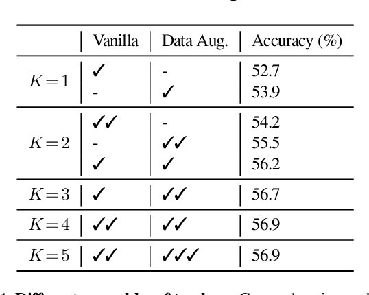Figure 2 for Class-Balanced Distillation for Long-Tailed Visual Recognition