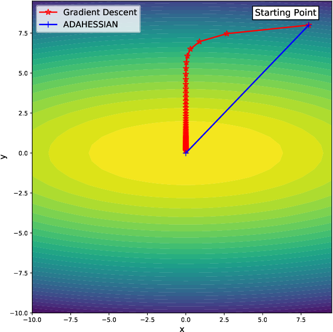 Figure 1 for ADAHESSIAN: An Adaptive Second Order Optimizer for Machine Learning