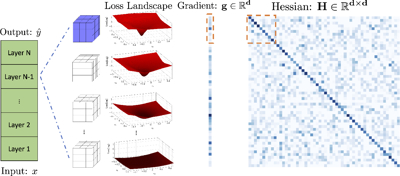 Figure 2 for ADAHESSIAN: An Adaptive Second Order Optimizer for Machine Learning