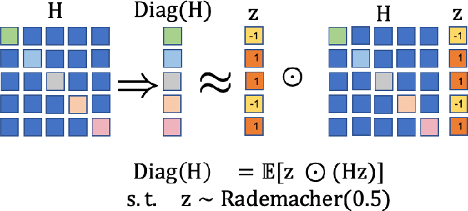 Figure 3 for ADAHESSIAN: An Adaptive Second Order Optimizer for Machine Learning