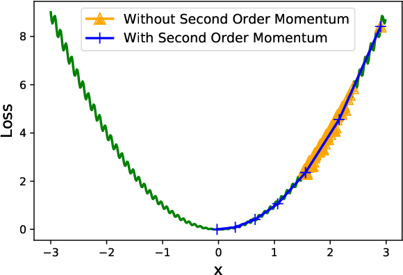 Figure 4 for ADAHESSIAN: An Adaptive Second Order Optimizer for Machine Learning