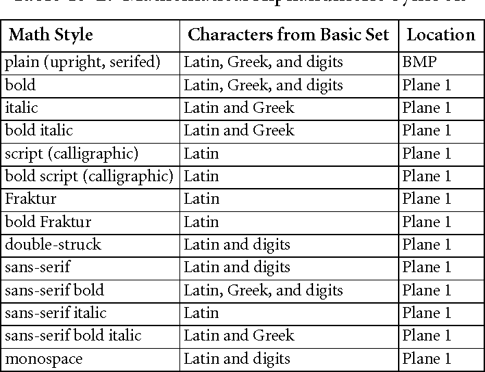 Table 15 2 From The Unicode Standard Version 61 Semantic Scholar