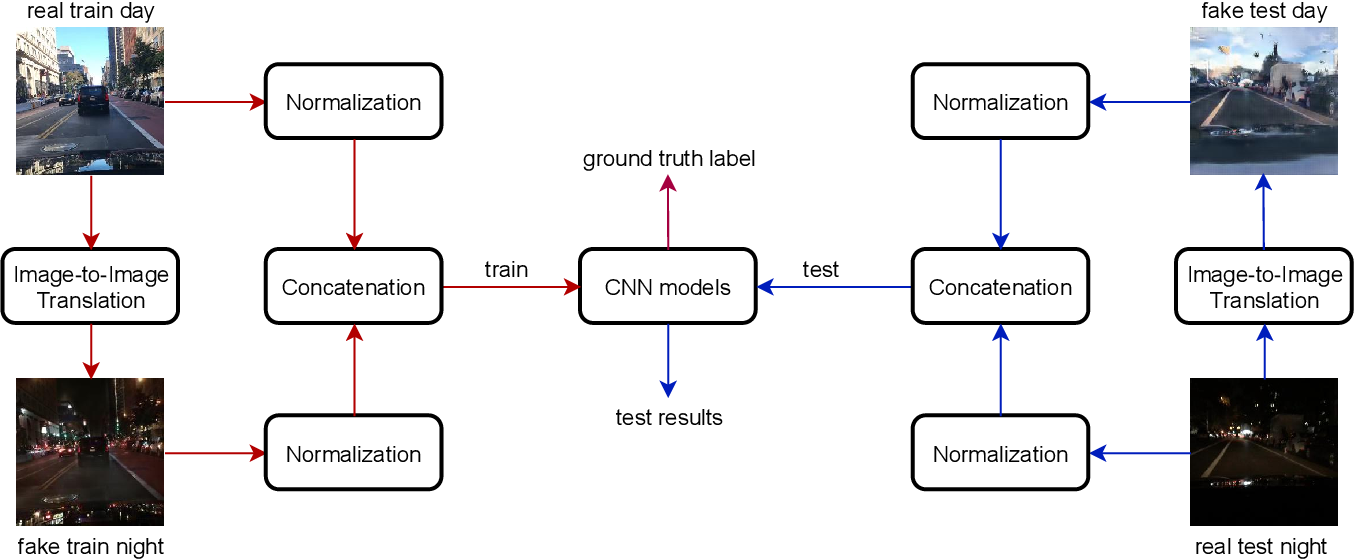 Figure 1 for Six-channel Image Representation for Cross-domain Object Detection