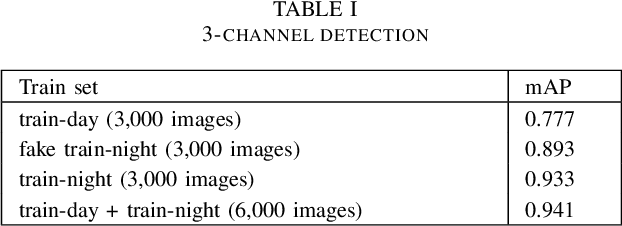 Figure 4 for Six-channel Image Representation for Cross-domain Object Detection