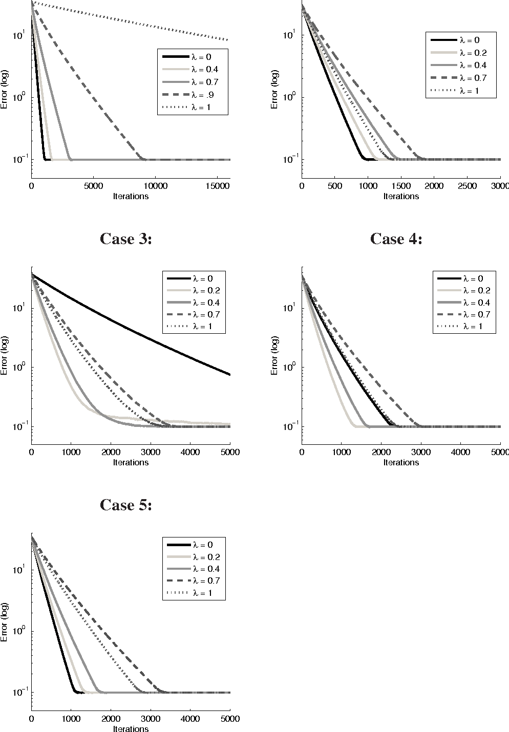 Figure 1 for Stochastic Gradient Descent, Weighted Sampling, and the Randomized Kaczmarz algorithm