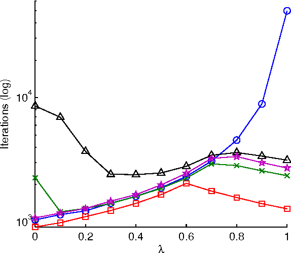 Figure 2 for Stochastic Gradient Descent, Weighted Sampling, and the Randomized Kaczmarz algorithm