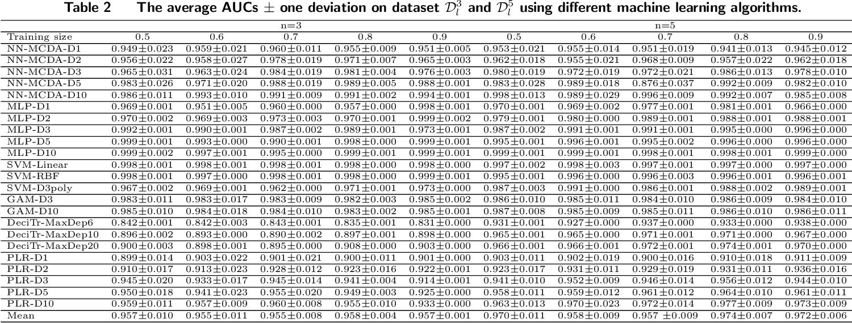 Figure 3 for An interpretable machine learning framework for modelling human decision behavior