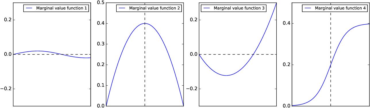 Figure 1 for An interpretable machine learning framework for modelling human decision behavior