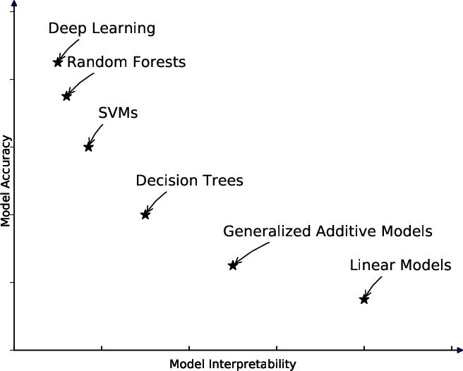 Figure 2 for An interpretable machine learning framework for modelling human decision behavior