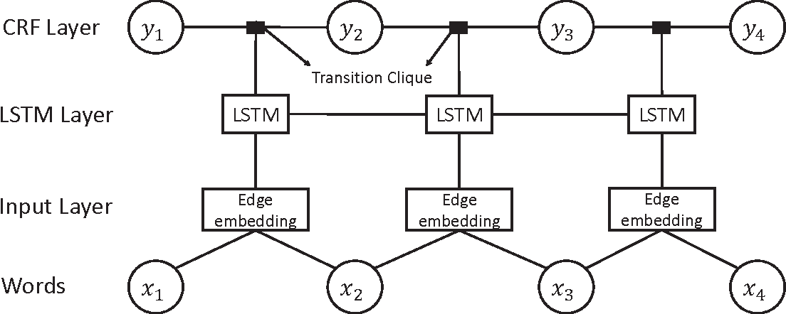 Figure 1 for A New Recurrent Neural CRF for Learning Non-linear Edge Features