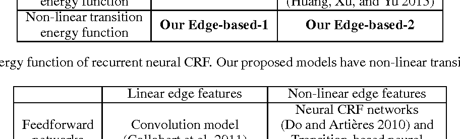 Figure 2 for A New Recurrent Neural CRF for Learning Non-linear Edge Features