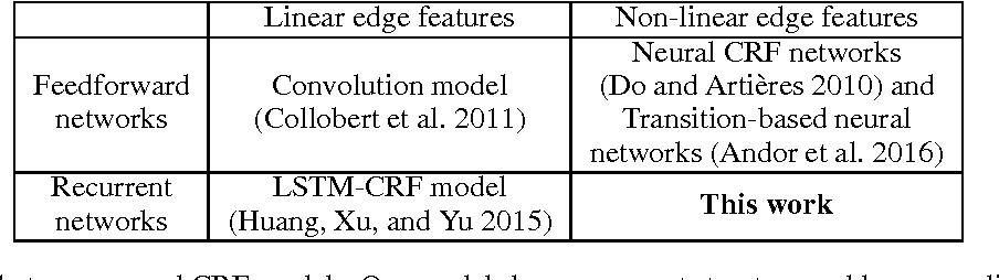 Figure 3 for A New Recurrent Neural CRF for Learning Non-linear Edge Features