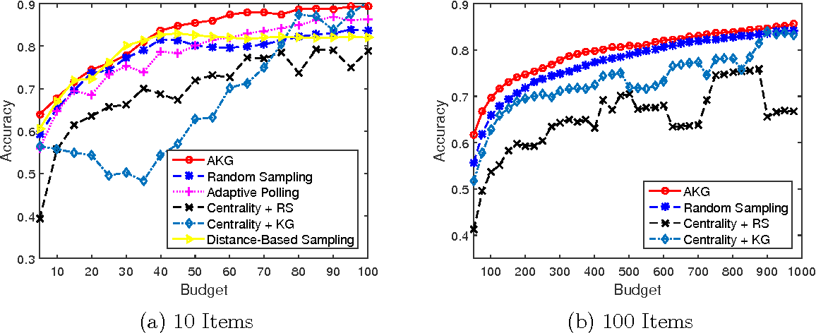 Figure 1 for Bayesian Decision Process for Cost-Efficient Dynamic Ranking via Crowdsourcing