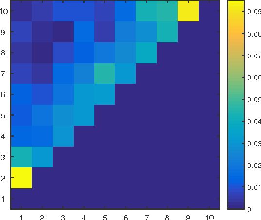Figure 3 for Bayesian Decision Process for Cost-Efficient Dynamic Ranking via Crowdsourcing