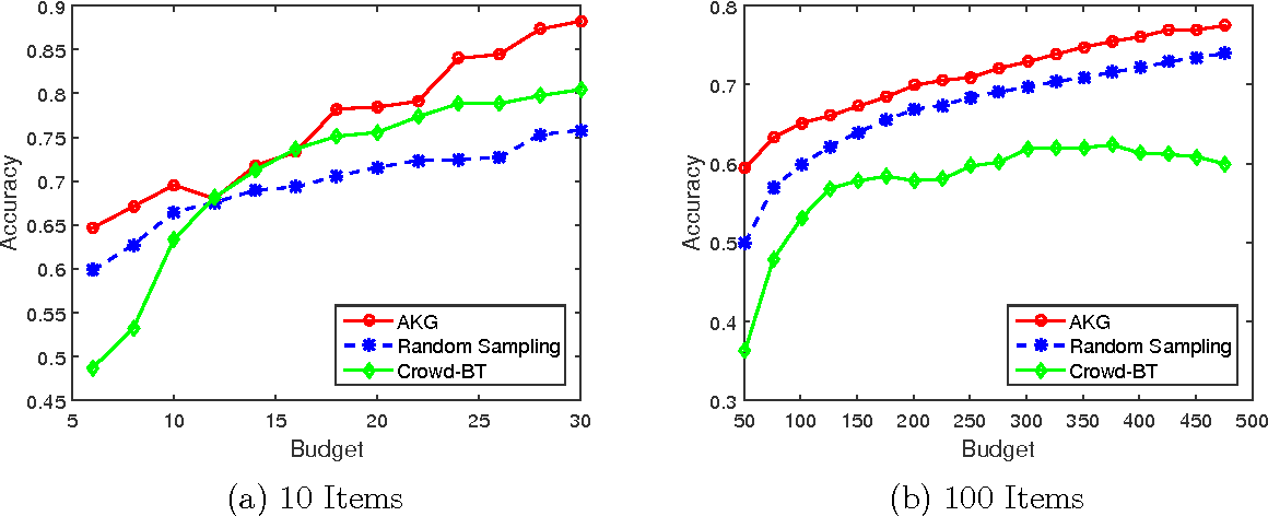 Figure 4 for Bayesian Decision Process for Cost-Efficient Dynamic Ranking via Crowdsourcing