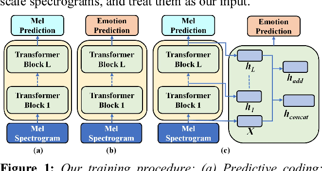 Figure 1 for Improving speech emotion recognition via Transformer-based Predictive Coding through transfer learning