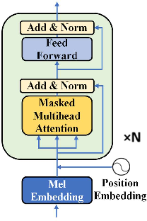 Figure 3 for Improving speech emotion recognition via Transformer-based Predictive Coding through transfer learning