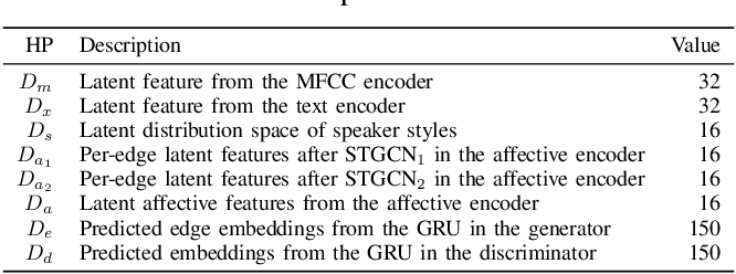 Figure 1 for Speech2AffectiveGestures: Synthesizing Co-Speech Gestures with Generative Adversarial Affective Expression Learning