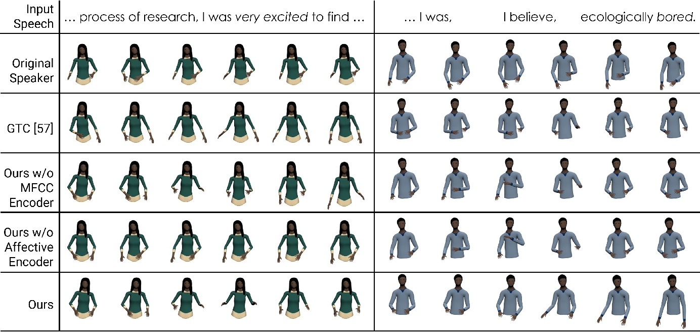 Figure 4 for Speech2AffectiveGestures: Synthesizing Co-Speech Gestures with Generative Adversarial Affective Expression Learning