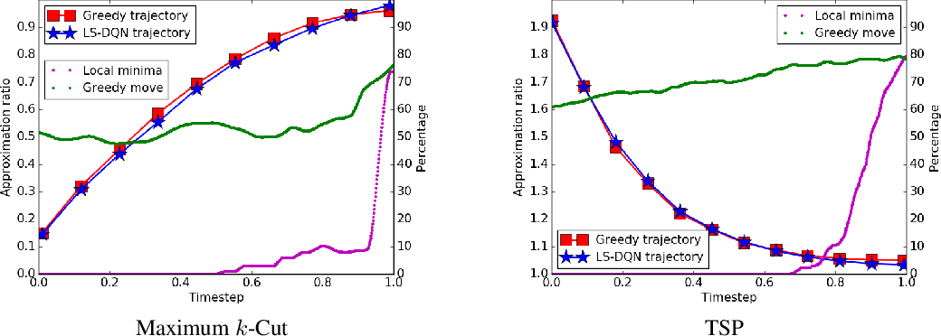 Figure 4 for Reversible Action Design for Combinatorial Optimization with Reinforcement Learning