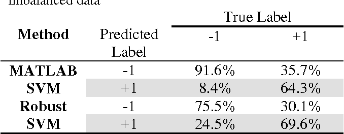 Table 3 from Support vector machine classification of uncertain and