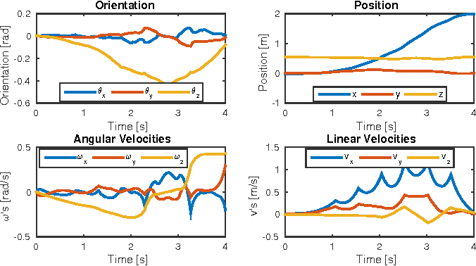 Figure 3 for An Efficient Optimal Planning and Control Framework For Quadrupedal Locomotion