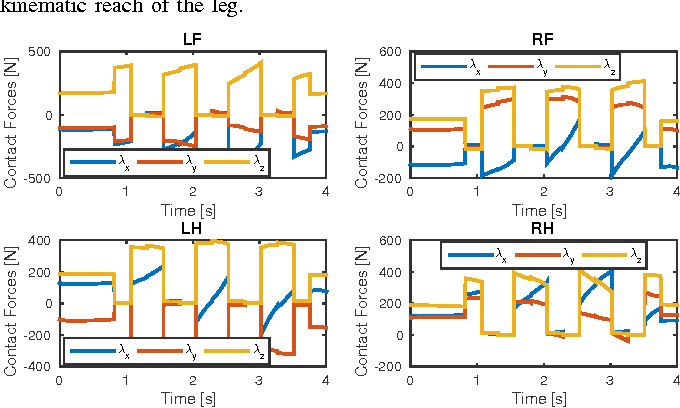 Figure 4 for An Efficient Optimal Planning and Control Framework For Quadrupedal Locomotion